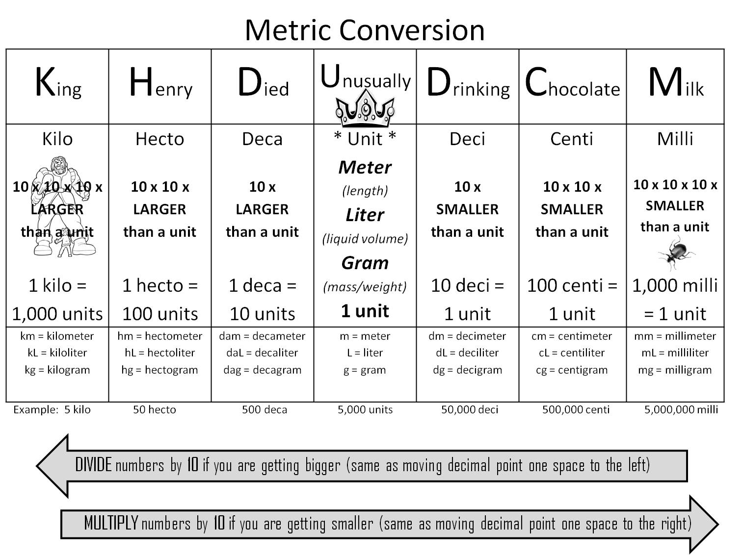 Worksheets Metric Conversion Worksheet Pdf metric system measurement conversions worksheet free worksheets 17 best images about metric